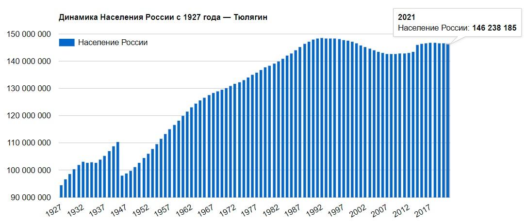 Динамика численности населения России 1927 — 2021