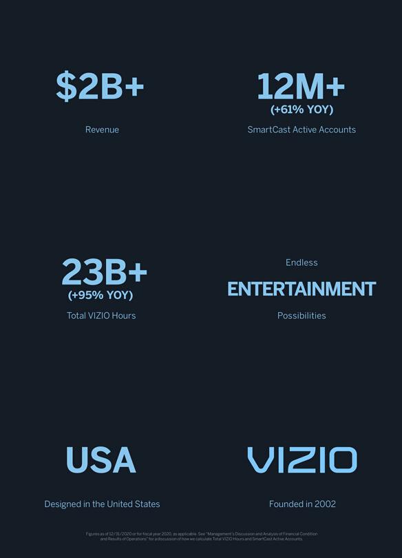 кратко о компании VIZIO в цифрах