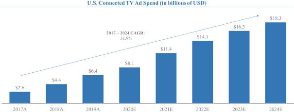 Объем рекламы на подключенном телевидении в США