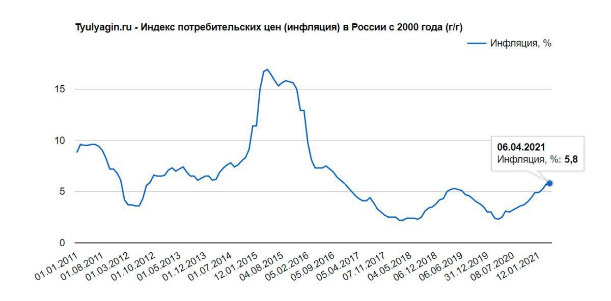 Инфляция в России за последние 10 лет 2011 -2021