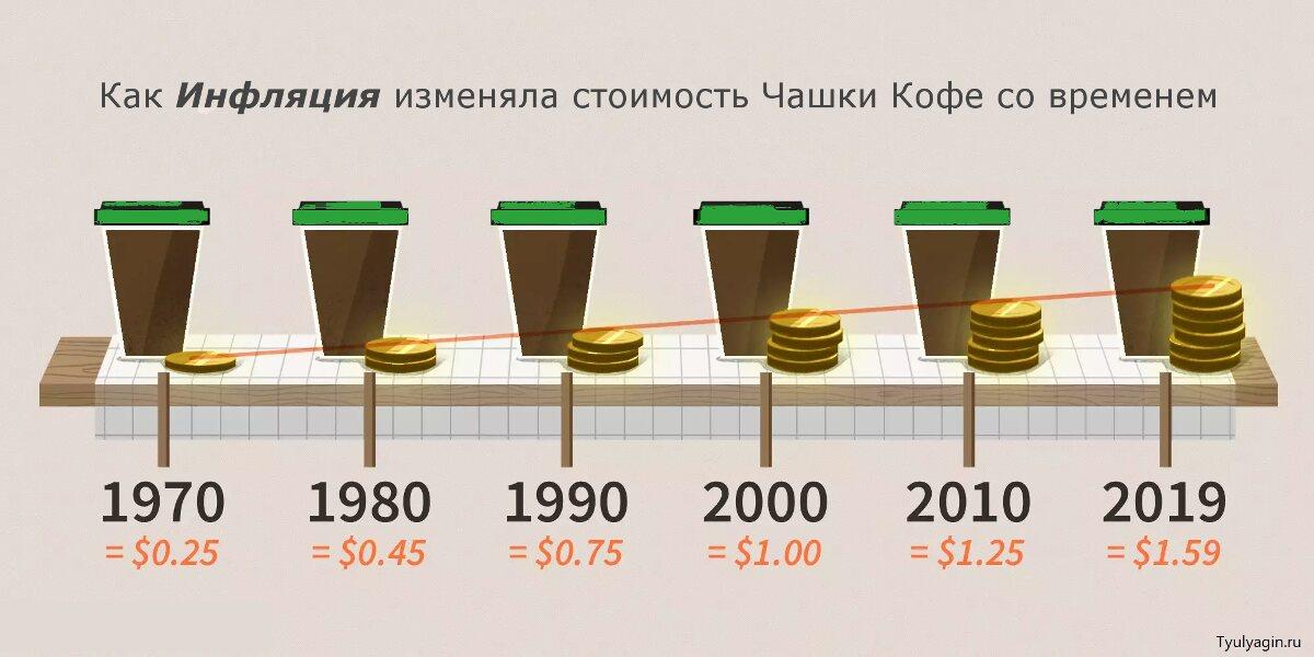 Как Инфляция изменяла стоиость Чашки Кофе со временем