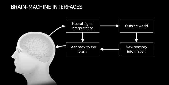 Как будет происходить передача данных на Neuralink