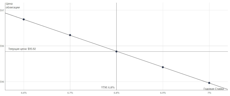 Пример использования метода проб и ошибок для расчета доходности облигации к погашению Этап 2