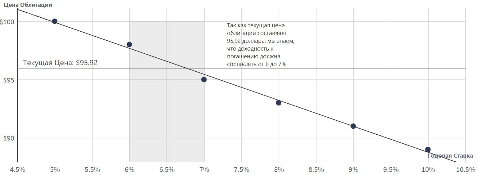 Пример-использования-метода-проб-и-ошибок-для-расчета-доходности-облигации-к-погашению