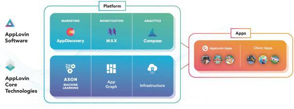 Структура AppLovin Corporation