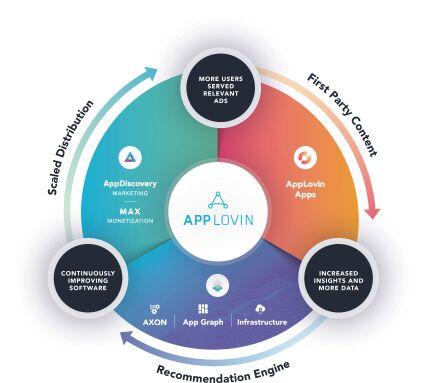 Экосистема AppLovin