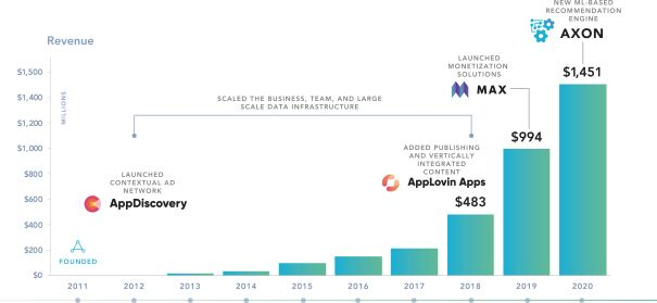 рост выручки AppLovin
