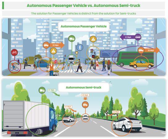 сравнение автономных грузовых перевозок с автономными пассажирскими