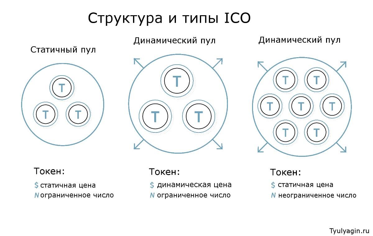 Первоначальное размещение монет (ICO) структура и типы