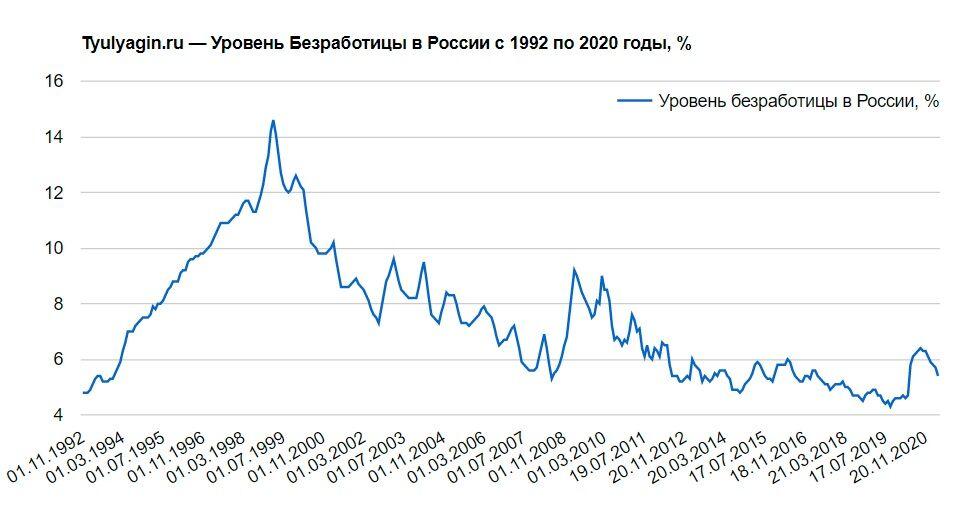 Уровень безработицы в России с ноября 1992 года