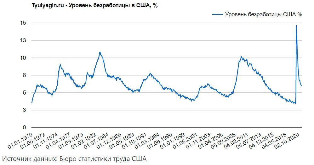 Уровень безработицы в США с 1970 года