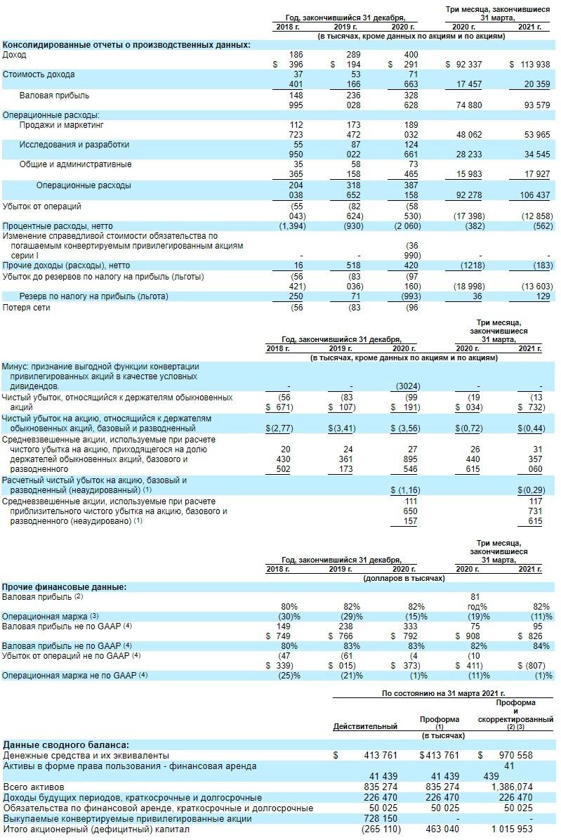 IPO Procore Technologies Inc.финансовые показатели
