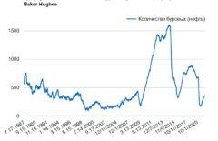 Количество активных буровых установок нефти в США от Baker Hughes