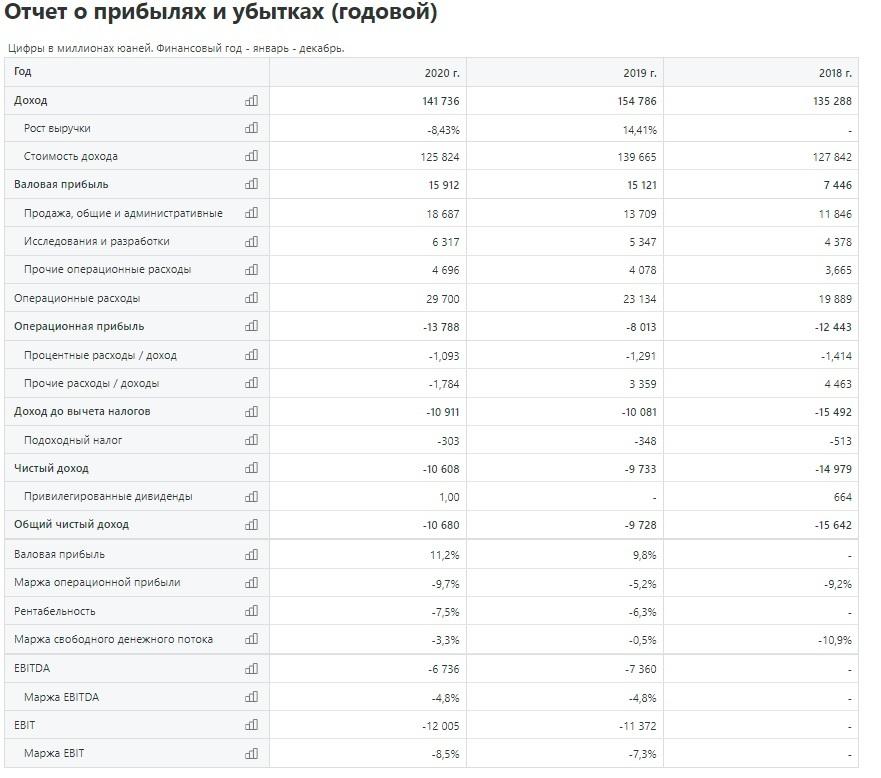 Отчет о прибылях и убытках DiDi Global