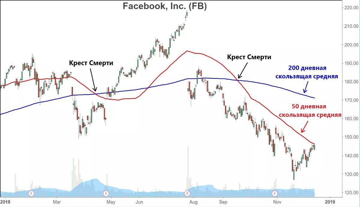 Пример Креста Смерти на дневном графике Facebook (FB)