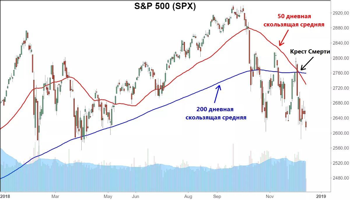 Пример Креста Смерти на графике S&P 500 (SPX) в конце 2018 года