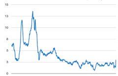 Уровень инфляции (ИПЦ) в США по годам на графике с 1970 года