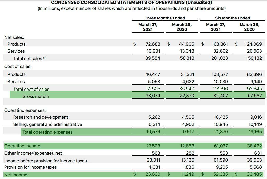 отчет о прибылях и убытках Apple 2 квартал 2021 года