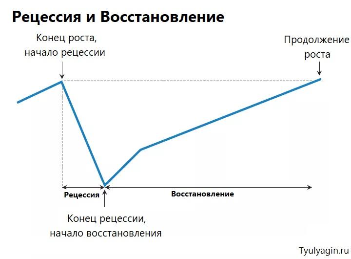 рецессия и восстановление на графике