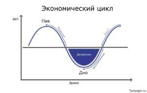 Экономический цикл и его фазы на графике