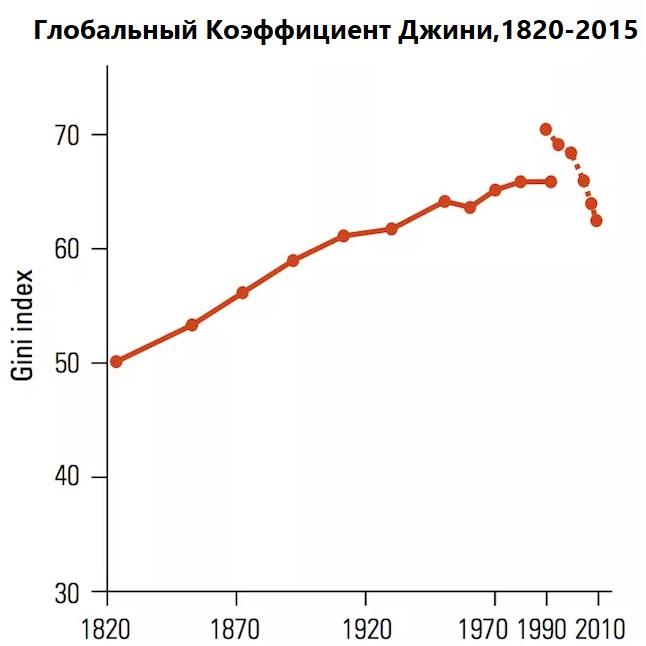 Глобальный Коэффициент Джини 1820 -2015
