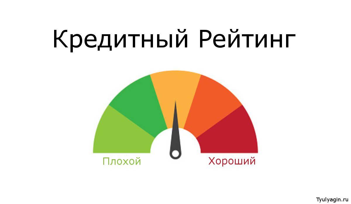 Кредитный рейтинг, оценка и баллы кредитной истории заемщика