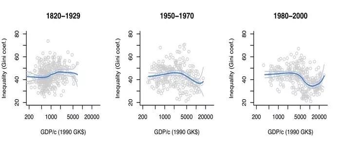 Корреляция между коэффициентами Джини и ВВП на душу населения за три периода времени.