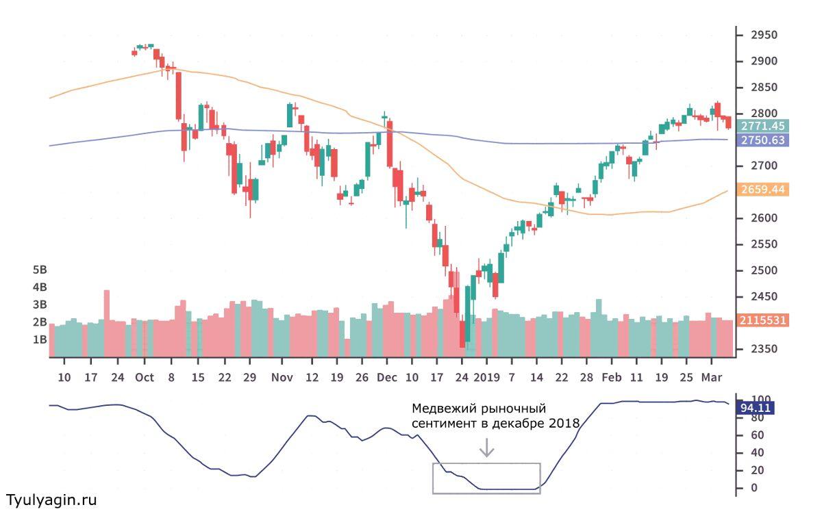 Индекс S&P 500 High-Low упал ниже 30 в конце декабря 2018