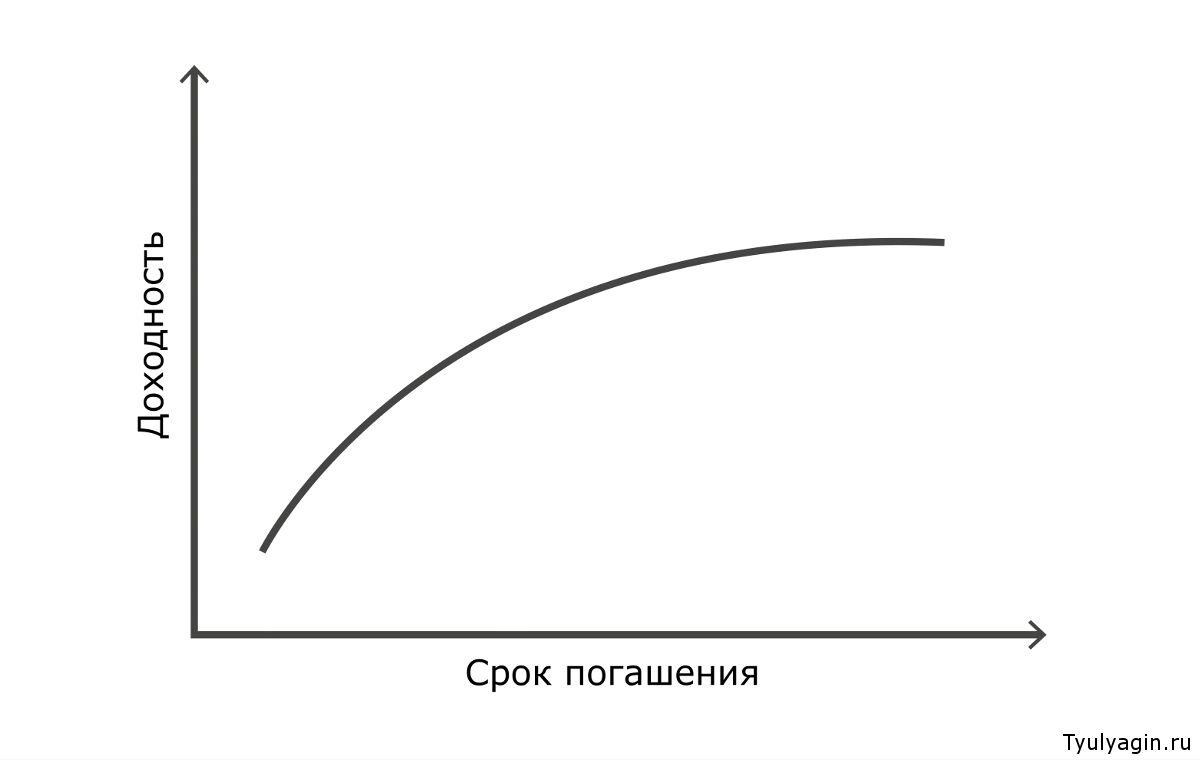 Нормальная кривая доходности