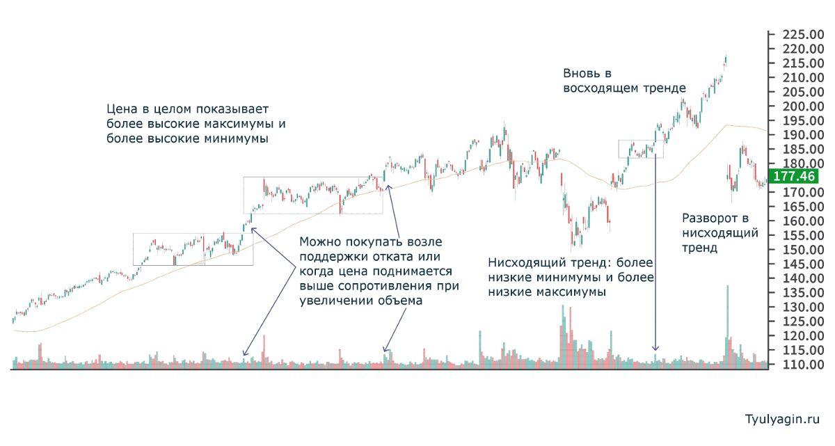 Пример анализа и торговли при восходящем тренде