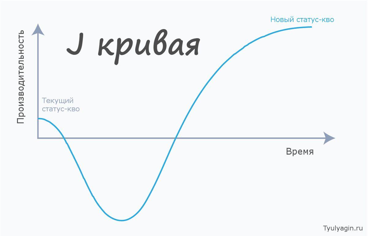J-образная Кривая (кривая Дэвиса) - что это
