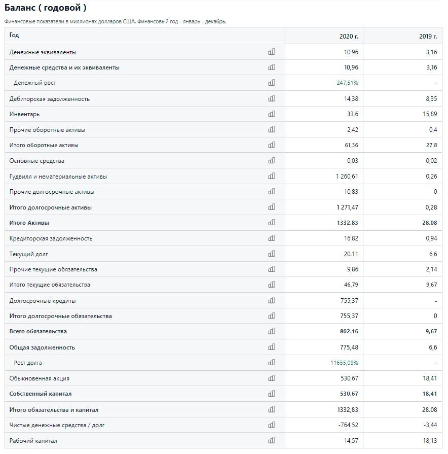 Бухгалтерский баланс Olaplex Holdings