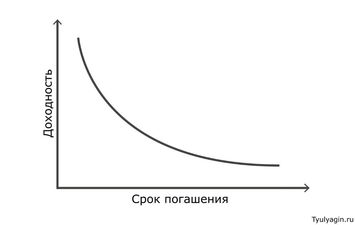 Инверсия кривой доходности - что это такое