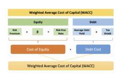 Средневзвешенная стоимость капитала (WACC) - что это: пример, расчет и формула