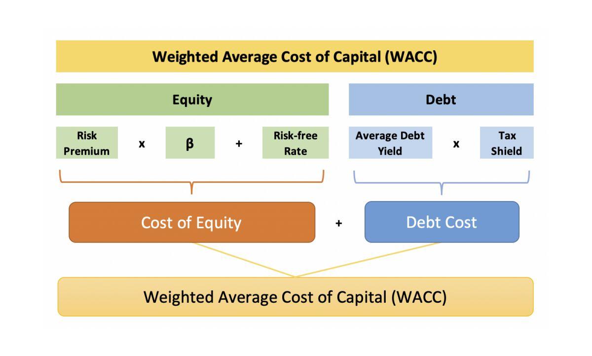 Средневзвешенная стоимость капитала (WACC) - что это пример, расчет и формула