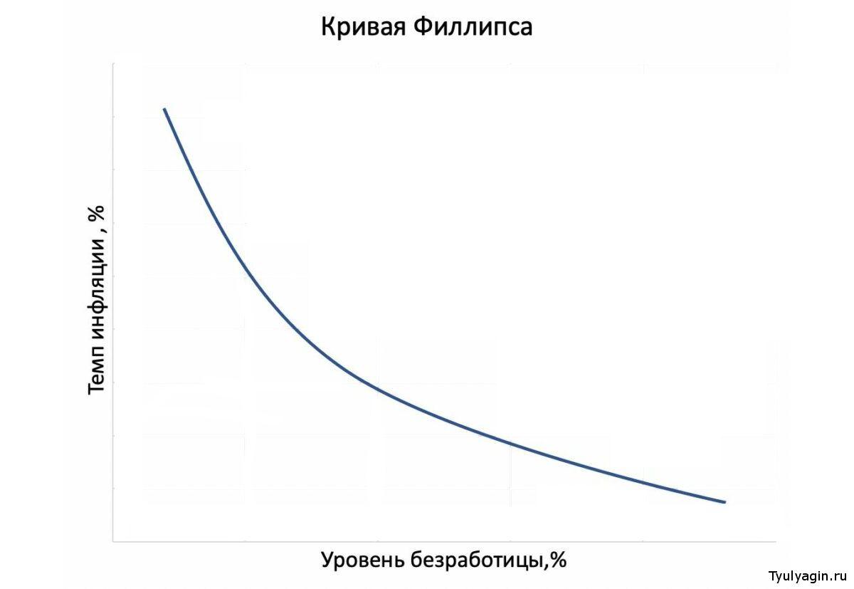Кривая Филлипса - что это такое и что показывает